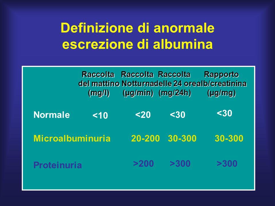 Definizione di anormale escrezione di albumina Normale Microalbuminuria Proteinuria Raccolta del mattino (mg/l)RaccoltaNotturna(µg/min)Raccolta delle 24 ore (mg/24h)Rapportoalb/creatinina(µg/mg) <20 20-200 >200 <30 30-300 >300 <10 <30 30-300 >300