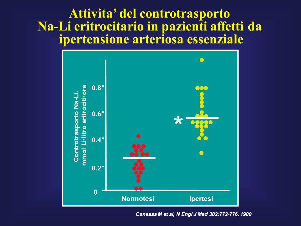 Attivita del controtrasporto Na-Li eritrocitario in pazienti affetti da ipertensione arteriosa essenziale 0 0.2 0.4 0.6 0.8 NormotesiIpertesi * Controtrasporto Na-Li, mmol Li·litro eritrociti·ora Canessa M et al, N Engl J Med 302:772-776, 1980
