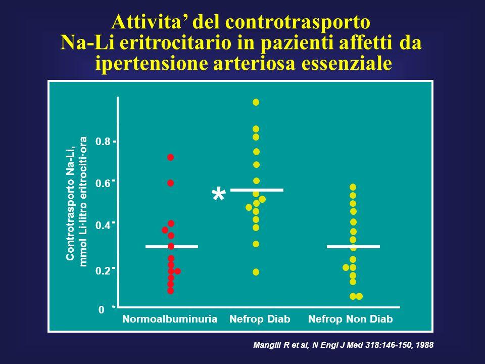 0 0.2 0.4 0.6 0.8 NormoalbuminuriaNefrop Diab * Controtrasporto Na-Li, mmol Li·litro eritrociti·ora Mangili R et al, N Engl J Med 318:146-150, 1988 Nefrop Non Diab Attivita del controtrasporto Na-Li eritrocitario in pazienti affetti da ipertensione arteriosa essenziale