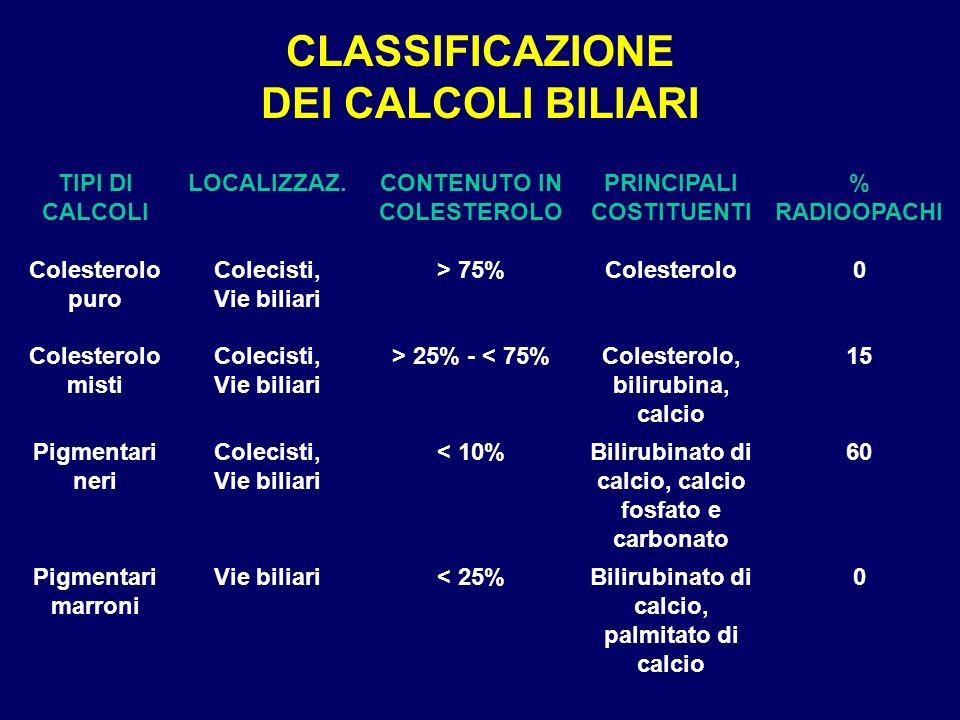 RELAZIONE TRA ASPETTO RADIOLOGICO E COMPOSIZIONE CHIMICA DEI CALCOLI BILIARI Calcoli RadioopachiRadiotrasparenti PigmentariColesteroloPigmentari 75%25%80%20% 10%90%