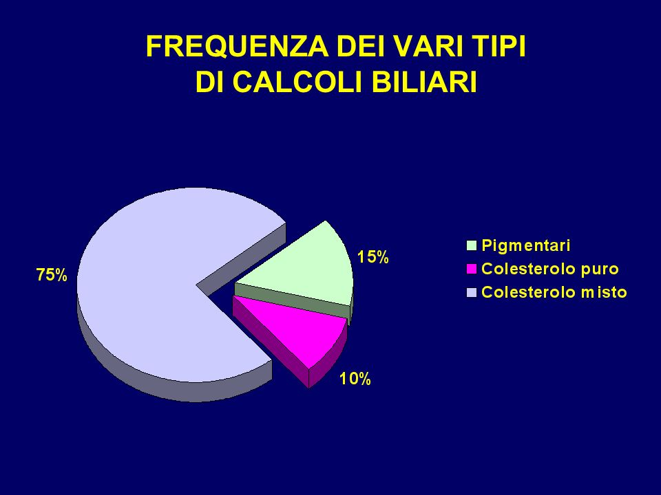 COMPLICANZE DELLA COLELITIASI Migrazione di calcoli nella via biliare principale –In più del 70% dei casi i calcoli del coledoco sono di origine colecistica.