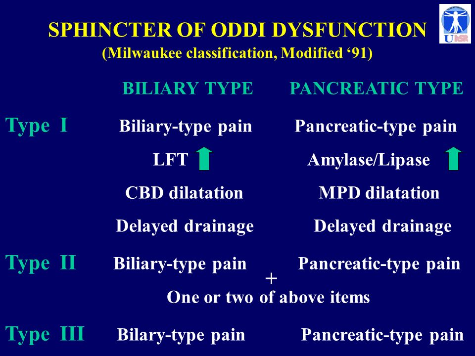 SPHINCTER OF ODDI DYSFUNCTION (Milwaukee classification, Modified 91) BILIARY TYPE PANCREATIC TYPE Type I Biliary-type pain Pancreatic-type pain LFT A