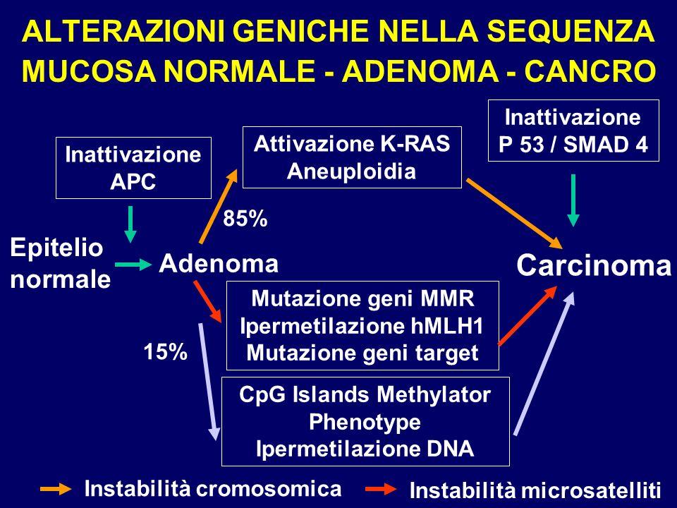 ALTERAZIONI GENICHE NELLA SEQUENZA MUCOSA NORMALE - ADENOMA - CANCRO Epitelio normale Adenoma Carcinoma Inattivazione APC Attivazione K-RAS Aneuploidi
