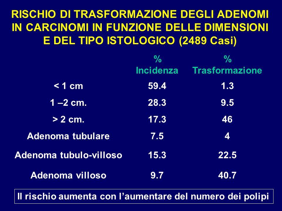 RISCHIO DI TRASFORMAZIONE DEGLI ADENOMI IN CARCINOMI IN FUNZIONE DELLE DIMENSIONI E DEL TIPO ISTOLOGICO (2489 Casi) 40.79.7Adenoma villoso 22.515.3Ade