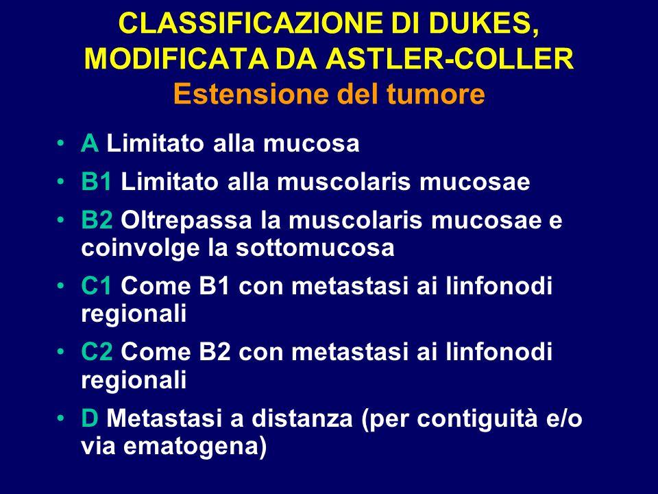 CLASSIFICAZIONE DI DUKES, MODIFICATA DA ASTLER-COLLER Estensione del tumore A Limitato alla mucosa B1 Limitato alla muscolaris mucosae B2 Oltrepassa l