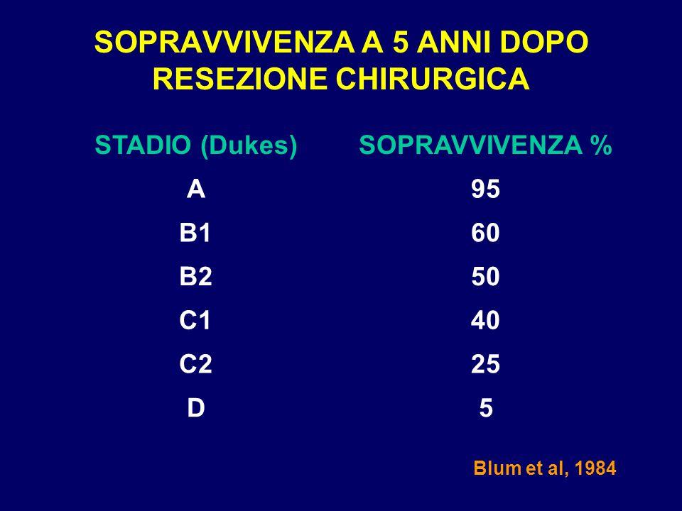 SOPRAVVIVENZA A 5 ANNI DOPO RESEZIONE CHIRURGICA 5D 25C2 40C1 50B2 60B1 95A SOPRAVVIVENZA %STADIO (Dukes) Blum et al, 1984