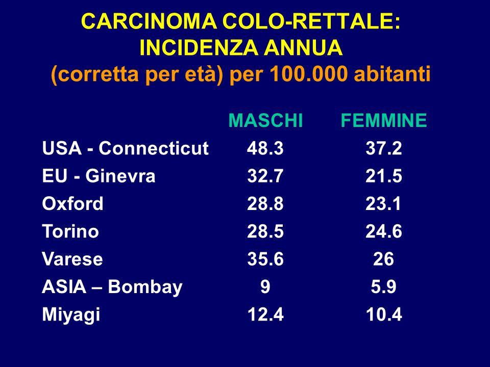 CARCINOMA COLO-RETTALE: INCIDENZA ANNUA (corretta per età) per 100.000 abitanti 10.412.4Miyagi 5.99ASIA – Bombay 2635.6Varese 24.628.5Torino 23.128.8O