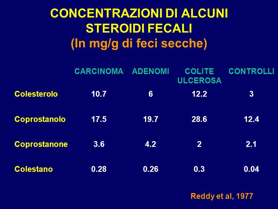 CONCENTRAZIONI DI ALCUNI STEROIDI FECALI (In mg/g di feci secche) 0.040.30.260.28Colestano 2.124.23.6Coprostanone 12.428.619.717.5Coprostanolo 312.261