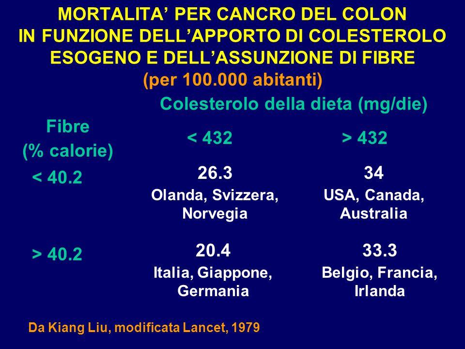MORTALITA PER CANCRO DEL COLON IN FUNZIONE DELLAPPORTO DI COLESTEROLO ESOGENO E DELLASSUNZIONE DI FIBRE (per 100.000 abitanti) Fibre (% calorie) Coles