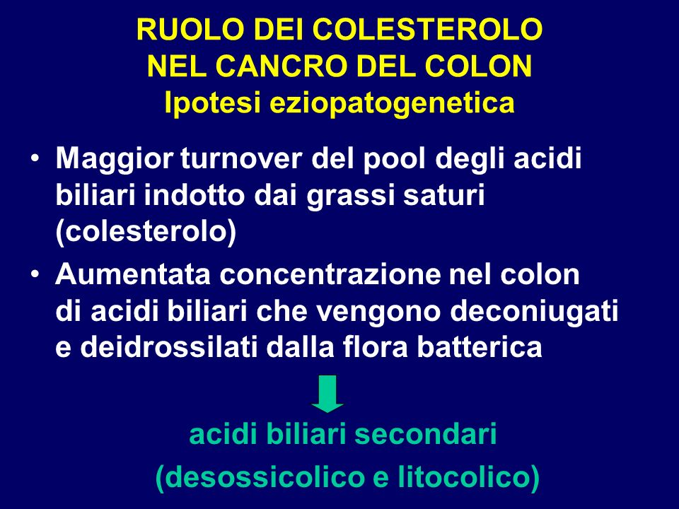 RUOLO DEI COLESTEROLO NEL CANCRO DEL COLON Ipotesi eziopatogenetica Danno diretto della mucosa del colon da parte degli acidi biliari secondari non riassorbiti (effetto detergente) - aumento della proliferazione cellulare - promozione dei meccanismi di carcinogenesi locale