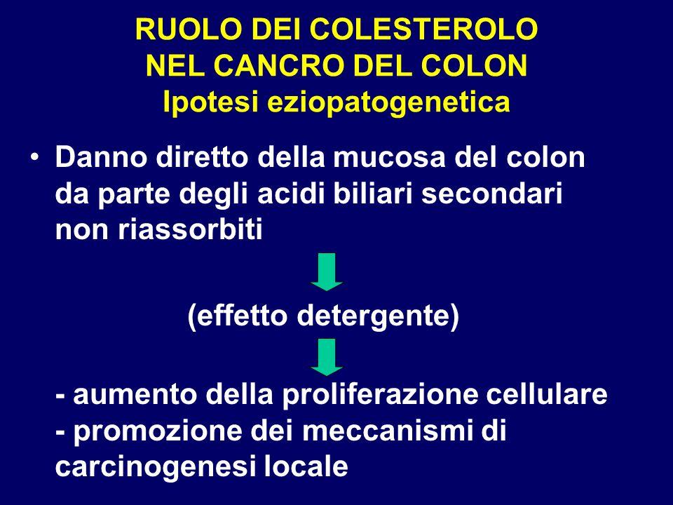 RUOLO DEI COLESTEROLO NEL CANCRO DEL COLON Ipotesi eziopatogenetica Danno diretto della mucosa del colon da parte degli acidi biliari secondari non ri
