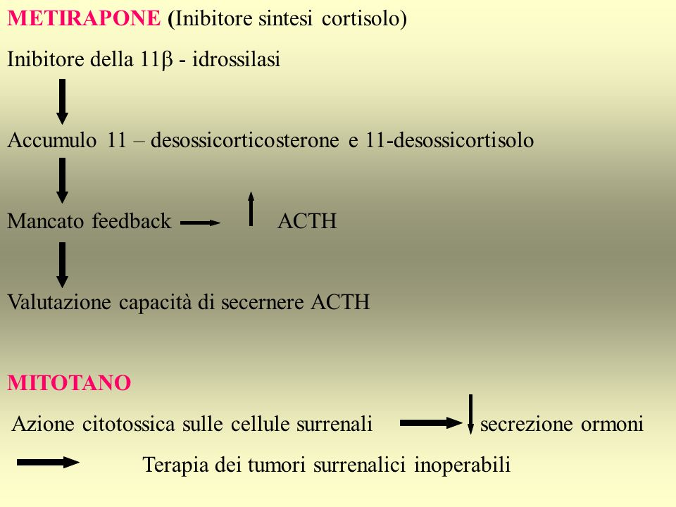 METIRAPONE (Inibitore sintesi cortisolo) Inibitore della 11 - idrossilasi Accumulo 11 – desossicorticosterone e 11-desossicortisolo Mancato feedbackAC