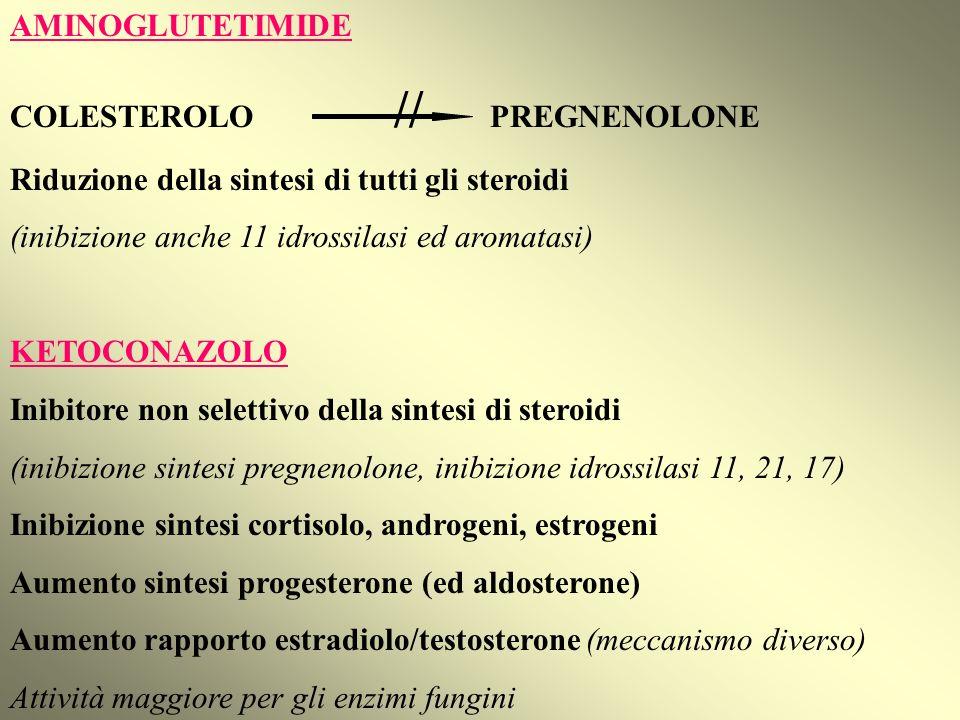 AMINOGLUTETIMIDE COLESTEROLO // PREGNENOLONE Riduzione della sintesi di tutti gli steroidi (inibizione anche 11 idrossilasi ed aromatasi) KETOCONAZOLO