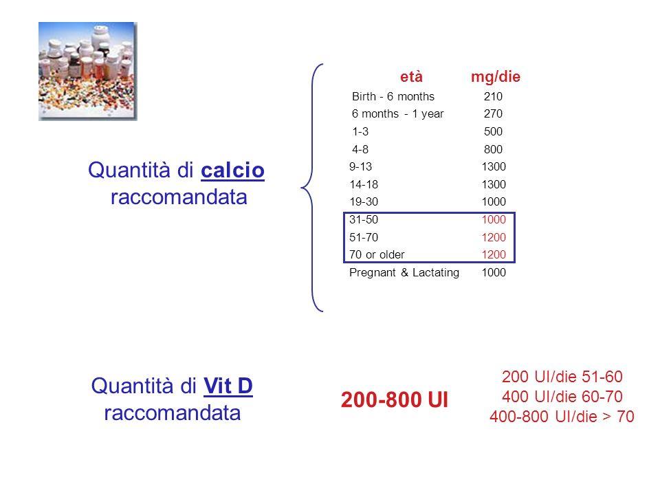 Quantità di Vit D raccomandata età mg/die Birth - 6 months210 6 months - 1 year270 1-3500 4-8800 9-131300 14-181300 19-301000 31-501000 51-701200 70 o