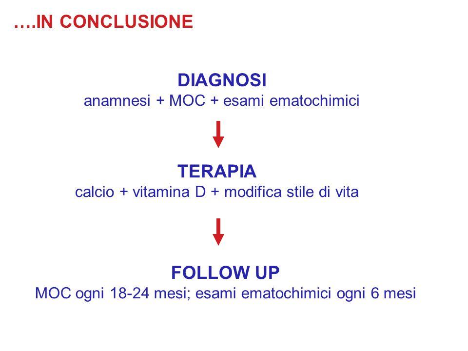 ….IN CONCLUSIONE DIAGNOSI anamnesi + MOC + esami ematochimici TERAPIA calcio + vitamina D + modifica stile di vita FOLLOW UP MOC ogni 18-24 mesi; esam