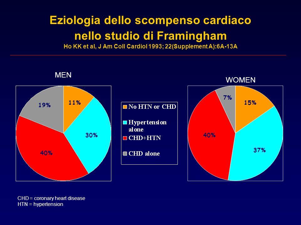 Eziologia dello scompenso cardiaco nello studio di Framingham Ho KK et al, J Am Coll Cardiol 1993; 22(Supplement A):6A-13A MEN WOMEN CHD = coronary he