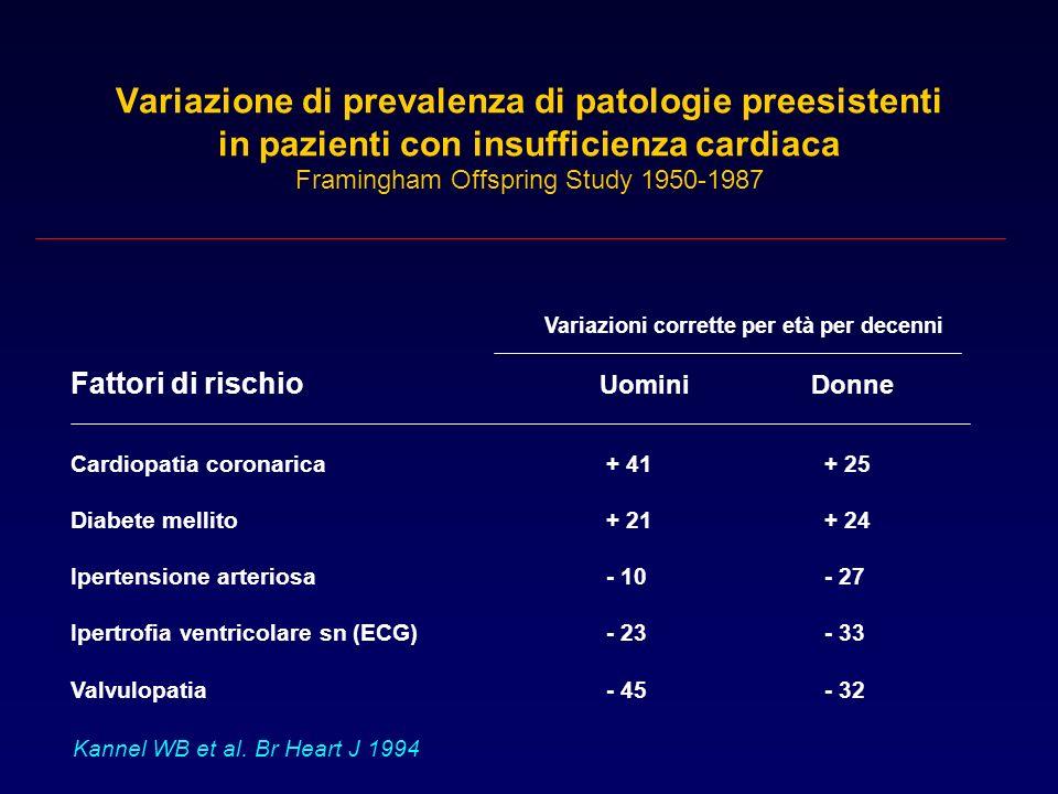 Variazione di prevalenza di patologie preesistenti in pazienti con insufficienza cardiaca Framingham Offspring Study 1950-1987 Fattori di rischio Uomi