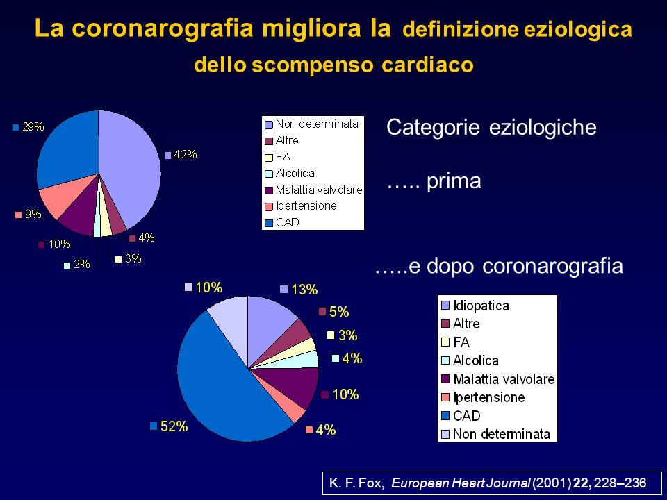 K. F. Fox, European Heart Journal (2001) 22, 228–236 La coronarografia migliora la definizione eziologica dello scompenso cardiaco …..e dopo coronarog