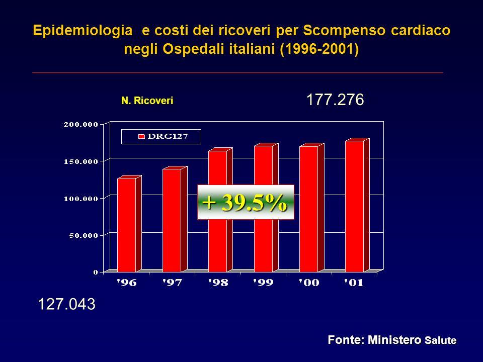 127.043 177.276 N. Ricoveri + 39.5% Epidemiologia e costi dei ricoveri per Scompenso cardiaco negli Ospedali italiani (1996-2001) Fonte: Ministero Sal