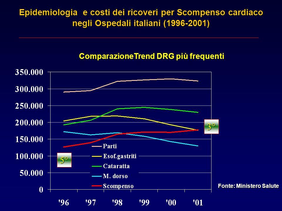 Epidemiologia e costi dei ricoveri per Scompenso cardiaco negli Ospedali italiani (1996-2001) ComparazioneTrend DRG più frequenti5° 3° Fonte: Minister