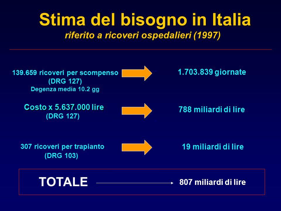 Stima del bisogno in Italia riferito a ricoveri ospedalieri (1997) Stima del bisogno in Italia riferito a ricoveri ospedalieri (1997) 1.703.839 giorna