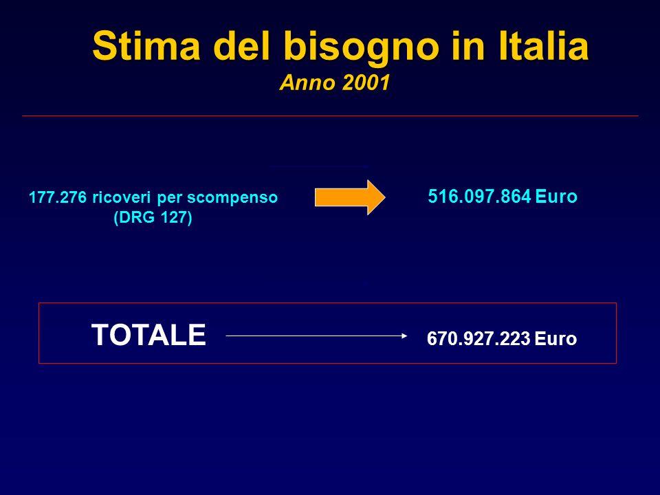 Stima del bisogno in Italia Anno 2001 Stima del bisogno in Italia Anno 2001 516.097.864 Euro 177.276 ricoveri per scompenso (DRG 127) TOTALE 670.927.2