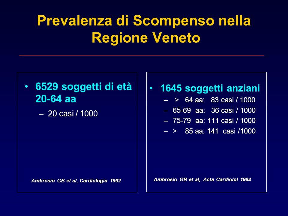 Prevalenza di Scompenso nella Regione Veneto 6529 soggetti di età 20-64 aa –20 casi / 1000 1645 soggetti anziani – > 64 aa: 83 casi / 1000 –65-69 aa:
