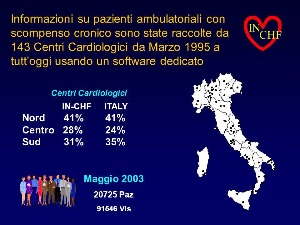 Centri Cardiologici IN-CHF ITALY Nord 41% 41% Centro 28% 24% Sud 31% 35% Informazioni su pazienti ambulatoriali con scompenso cronico sono state racco