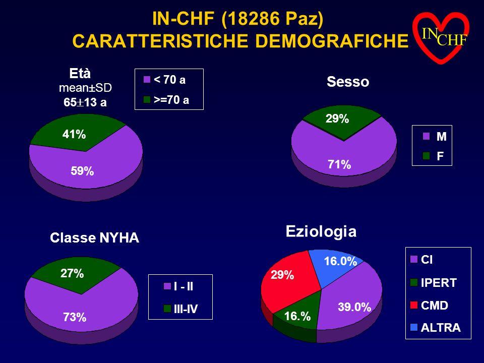 IN-CHF (18286 Paz) CARATTERISTICHE DEMOGRAFICHE Classe NYHA 27% 73% I - II III-IV Sesso 29% 71% M F Eziologia 16.0% 39.0% 16.% 29% CI IPERT CMD ALTRA