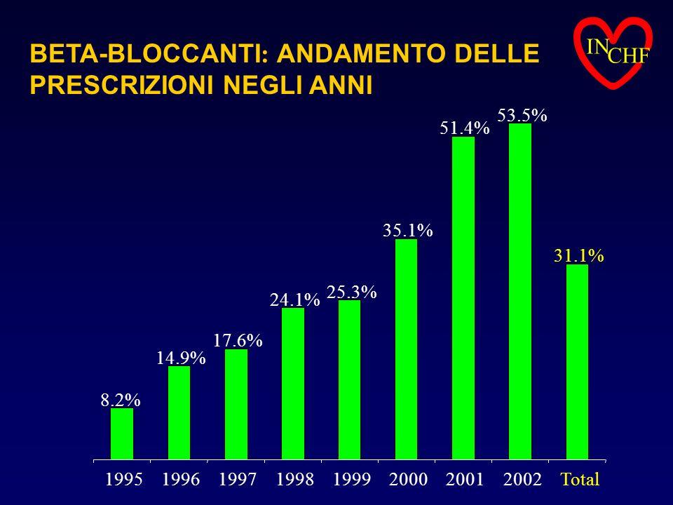 IN CHF BETA-BLOCCANTI : ANDAMENTO DELLE PRESCRIZIONI NEGLI ANNI 8.2% 14.9% 17.6% 24.1% 25.3% 35.1% 51.4% 53.5% 31.1% 19951996199719981999200020012002T