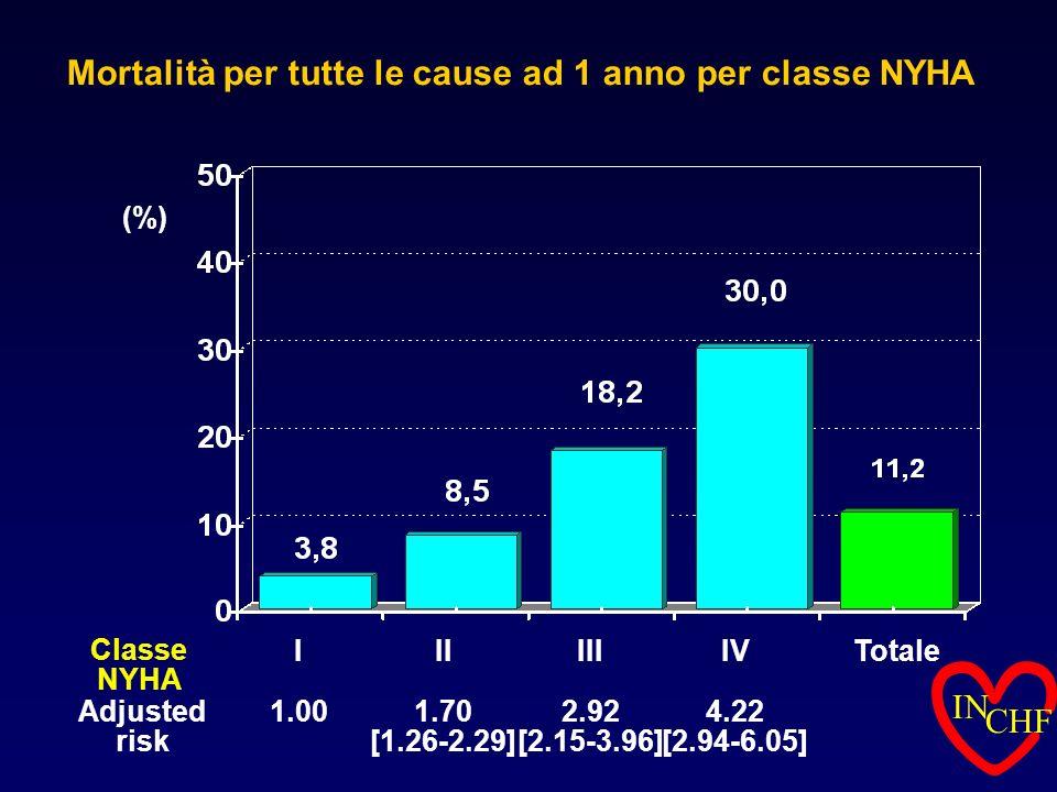 Totale Mortalità per tutte le cause ad 1 anno per classe NYHA IV 4.22 [2.94-6.05] III 2.92 [2.15-3.96] II 1.70 [1.26-2.29] I 1.00Adjusted risk (%) Cla