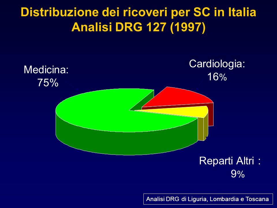 Distribuzione dei ricoveri per SC in Italia Analisi DRG 127 (1997) Cardiologia: 16 % Reparti Altri : 9 % Medicina: 75% Analisi DRG di Liguria, Lombard