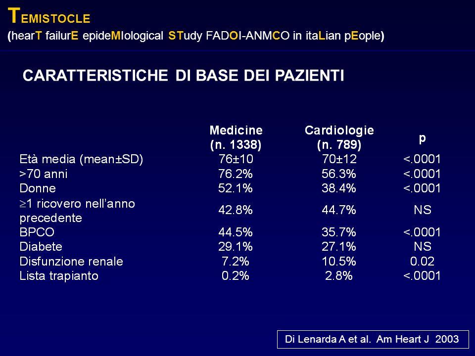 T EMISTOCLE (hearT failurE epideMIological STudy FADOI-ANMCO in itaLian pEople) CARATTERISTICHE DI BASE DEI PAZIENTI Di Lenarda A et al. Am Heart J 20
