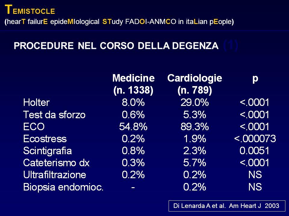 PROCEDURE NEL CORSO DELLA DEGENZA (1) Di Lenarda A et al. Am Heart J 2003 T EMISTOCLE (hearT failurE epideMIological STudy FADOI-ANMCO in itaLian pEop