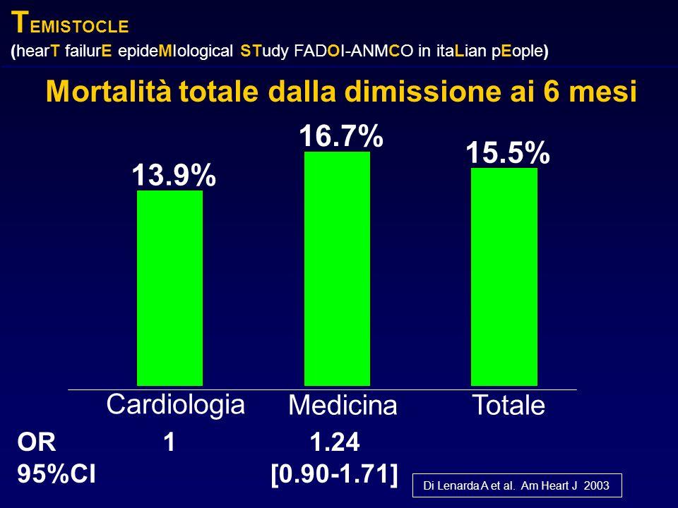 Mortalità totale dalla dimissione ai 6 mesi 13.9% 16.7% 15.5% Cardiologia MedicinaTotale OR 95%CI 11.24 [0.90-1.71] Di Lenarda A et al. Am Heart J 200