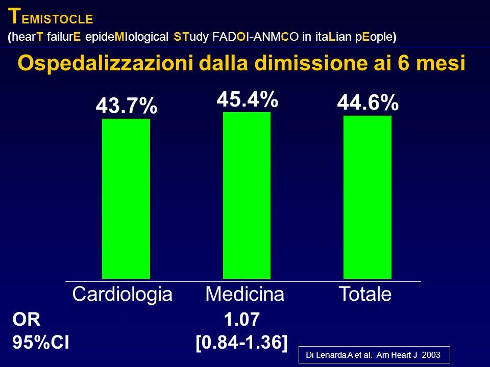 Ospedalizzazioni dalla dimissione ai 6 mesi Centro Studi ANMCO - Firenze 43.7% 45.4% 44.6% CardiologiaMedicinaTotale OR 95%CI 11.07 [0.84-1.36] Di Len