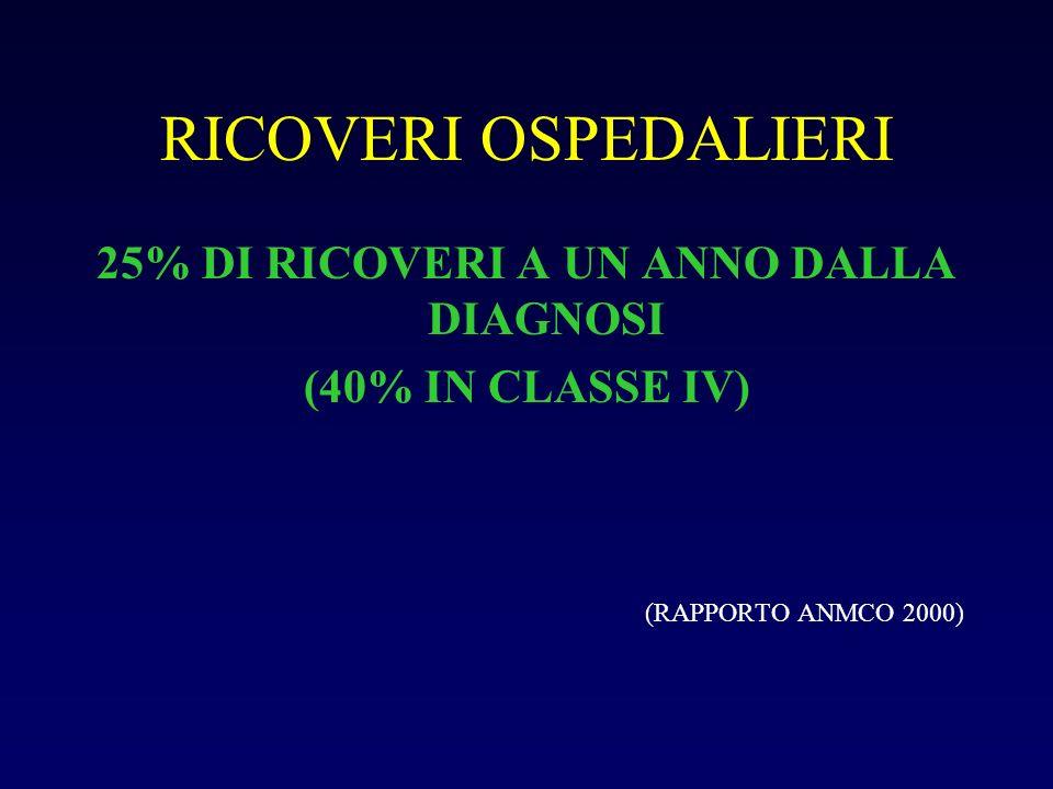 RICOVERI OSPEDALIERI 25% DI RICOVERI A UN ANNO DALLA DIAGNOSI (40% IN CLASSE IV) (RAPPORTO ANMCO 2000)