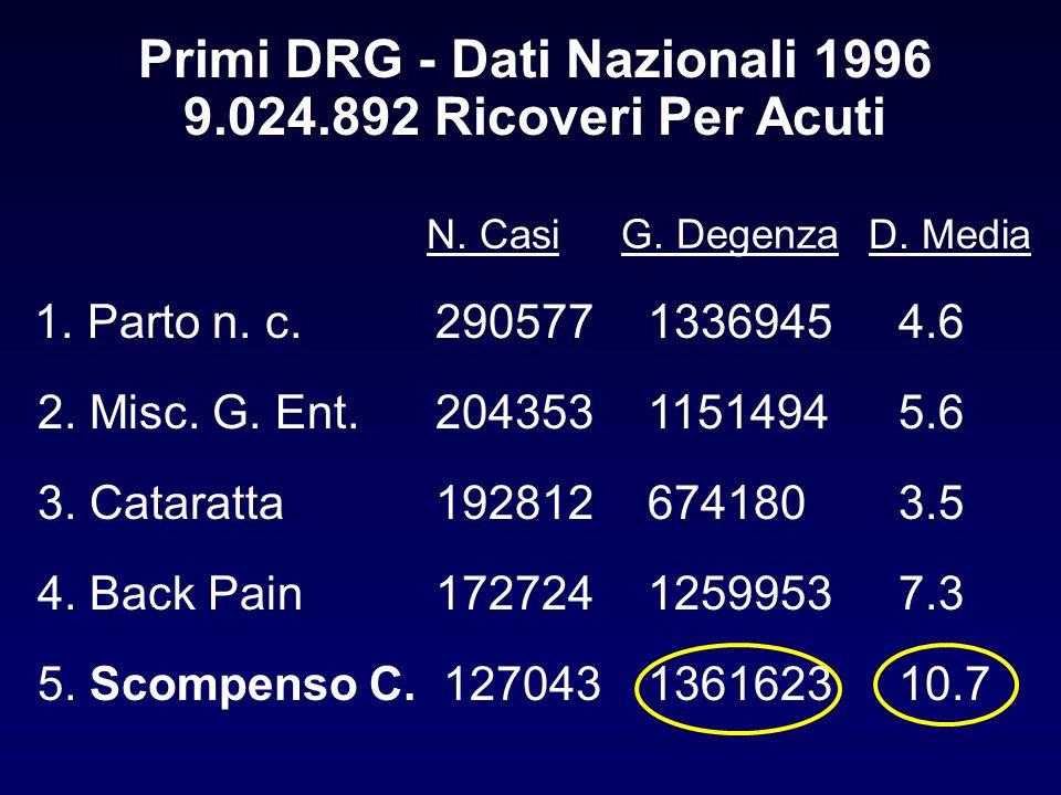 Primi DRG - Dati Nazionali 1996 9.024.892 Ricoveri Per Acuti 1. Parto n. c. 2905771336945 4.6 2. Misc. G. Ent.2043531151494 5.6 3. Cataratta1928126741