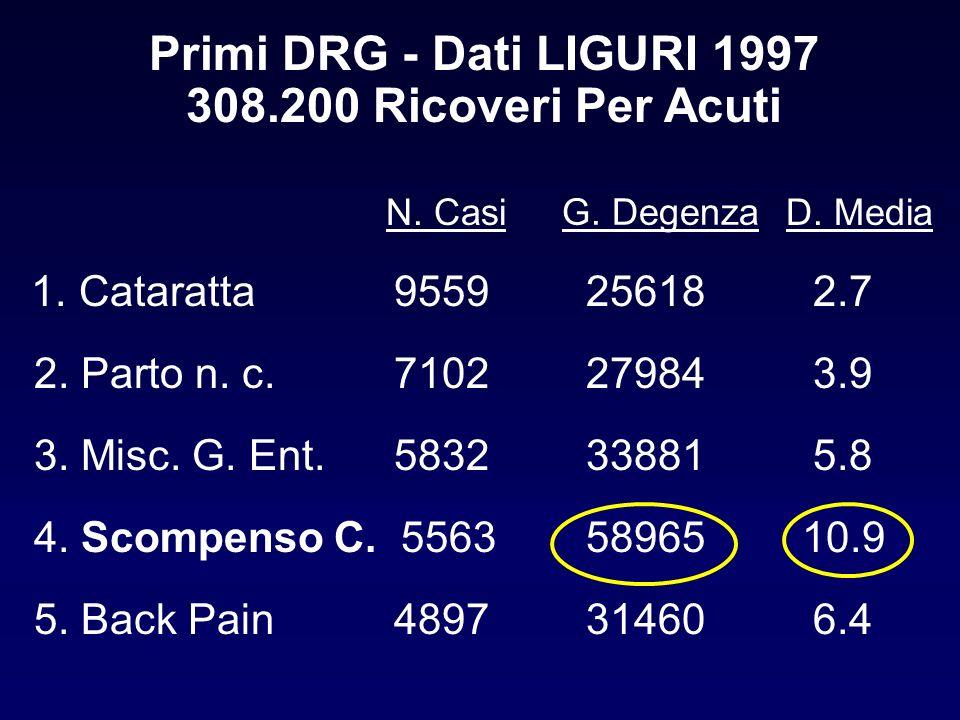 Primi DRG - Dati LIGURI 1997 308.200 Ricoveri Per Acuti 1. Cataratta955925618 2.7 2. Parto n. c. 710227984 3.9 3. Misc. G. Ent.583233881 5.8 4. Scompe
