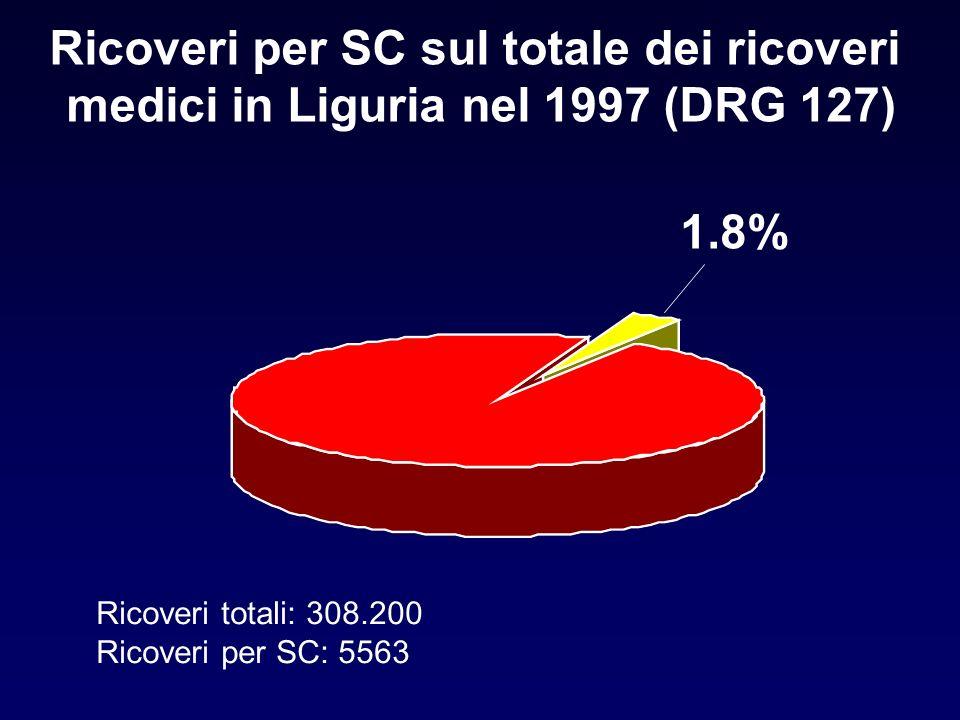 Ricoveri per SC sul totale dei ricoveri medici in Liguria nel 1997 (DRG 127) 1.8% Ricoveri totali: 308.200 Ricoveri per SC: 5563