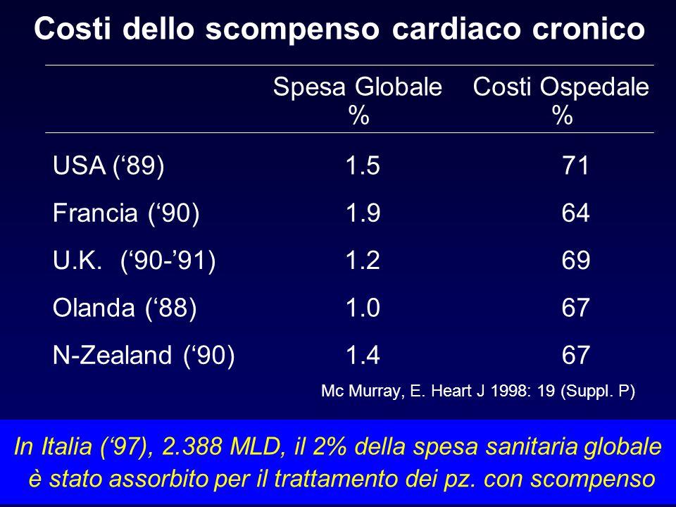 Costi dello scompenso cardiaco cronico USA (89) 1.5 71 Francia (90) 1.9 64 U.K.(90-91) 1.2 69 Olanda (88) 1.0 67 N-Zealand(90) 1.4 67 Spesa Globale %