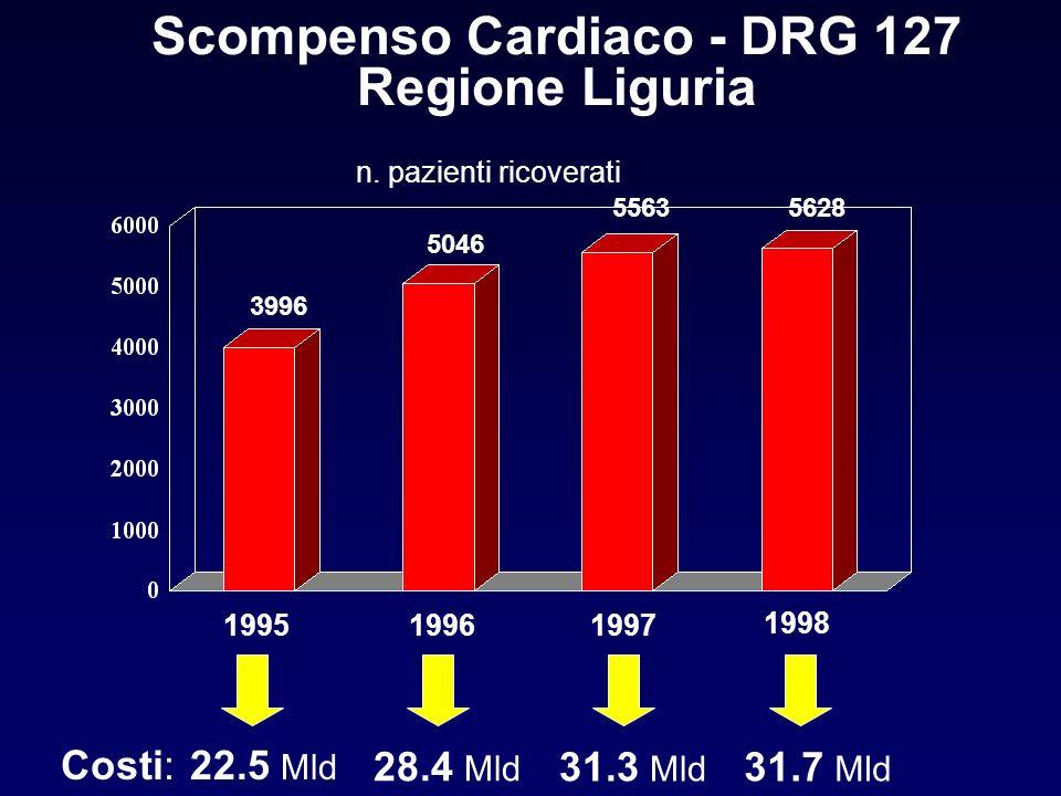 Scompenso Cardiaco - DRG 127 Regione Liguria n. pazienti ricoverati 3996 5046 5563 199519961997 22.5 Mld 28.4 Mld 31.3 Mld Costi: 1998 5628 31.7 Mld