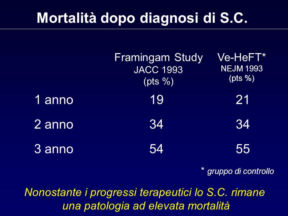 Mortalità dopo diagnosi di S.C. 1 anno1921 2 anno 3434 3 anno5455 Framingam Study JACC 1993 (pts %) Ve-HeFT* NEJM 1993 (pts %) * gruppo di controllo N
