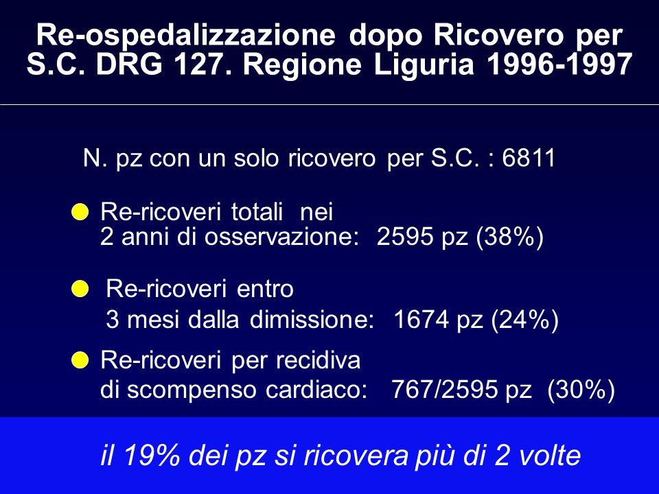 Re-ospedalizzazione dopo Ricovero per S.C. DRG 127. Regione Liguria 1996-1997 N. pz con un solo ricovero per S.C. : 6811 Re-ricoveri entro 3 mesi dall