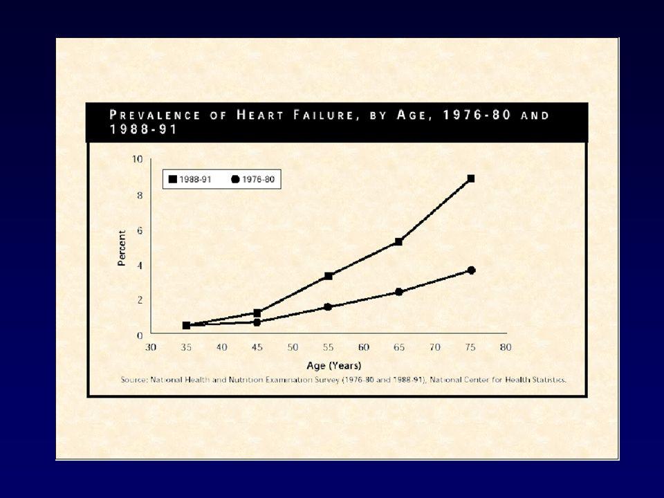 Ridotta funzione del ventricolo sx Aumento del volume del ventricolo sx Aumento dello stress di parete del ventricolo sx Attivazione neuroendocrina Aumento delle resistenze vascolari periferiche Aumento del riassorbimento iodo-salino Aumento del rimodellamento ventricolare Riduzione della portata cardiaca Aumento della pressione di riempimento ventricolare sx Riduzione della tolleranza all esercizio fisico Aumento del rischio di aritmia ventricolare +