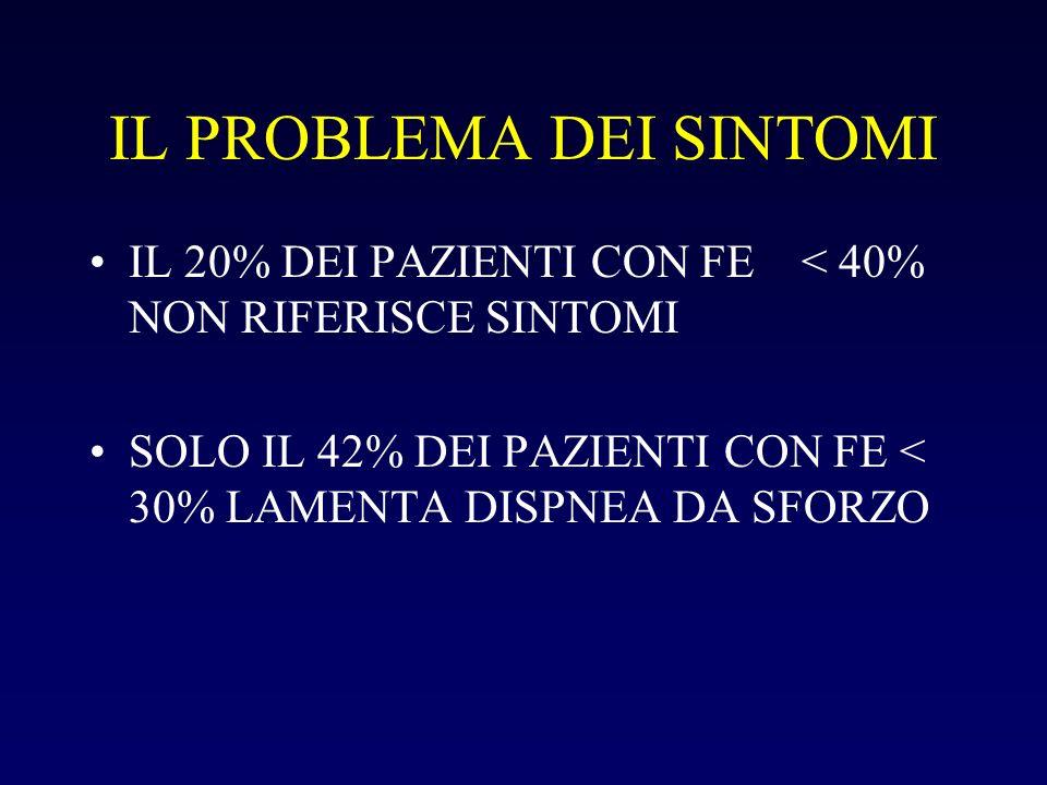 IL PROBLEMA DEI SINTOMI IL 20% DEI PAZIENTI CON FE < 40% NON RIFERISCE SINTOMI SOLO IL 42% DEI PAZIENTI CON FE < 30% LAMENTA DISPNEA DA SFORZO
