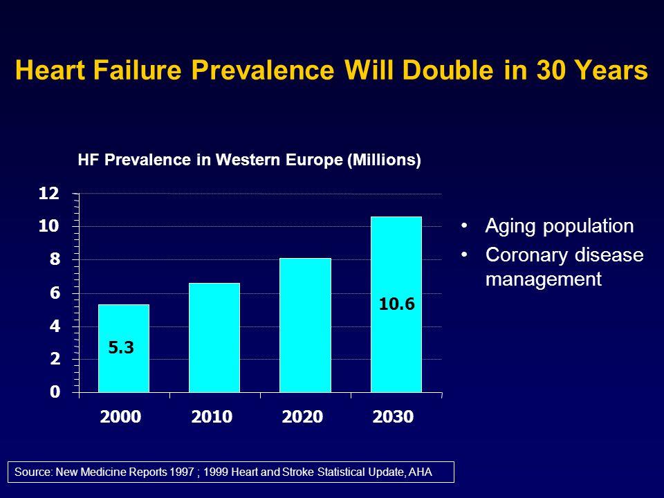 Conclusioni La prevalenza e lincidenza dello scompenso cardiaco sono elevate, soprattutto negli anziani L invecchiamento della popolazione e la riduzione di mortalità per cardiopatia ischemica hanno determinato (e determineranno nei prossimi anni) un aumento dei casi di scompenso La metà circa dei pazienti con disfunzione Vsn sono asintomatici Cardiopatia ischemica, ipertensione, diabete sono i principali predittori indipendenti di scompenso La mortalità rimane elevata nonostante terapia farmacologica ottimale I costi sono elevati e sono dovuti in gran parte alle frequenti ospedalizzazioni (e riospedalizzazioni)