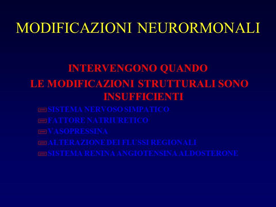 MODIFICAZIONI NEURORMONALI INTERVENGONO QUANDO LE MODIFICAZIONI STRUTTURALI SONO INSUFFICIENTI ; SISTEMA NERVOSO SIMPATICO ; FATTORE NATRIURETICO ; VA