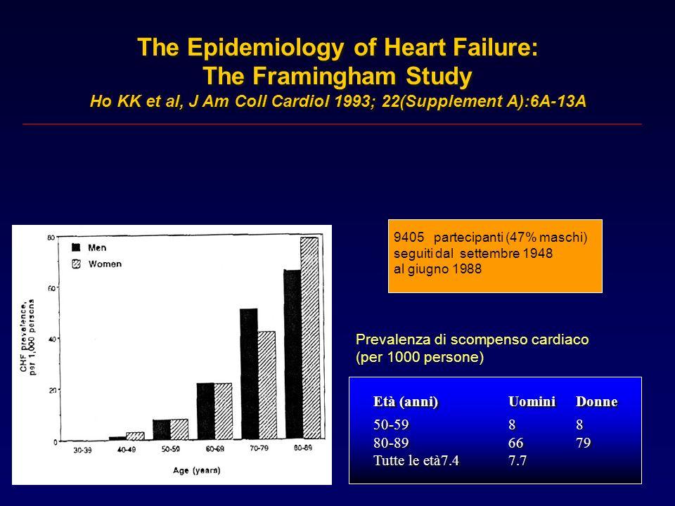 The Epidemiology of Heart Failure: The Framingham Study Ho KK et al, J Am Coll Cardiol 1993; 22(Supplement A):6A-13A The Epidemiology of Heart Failure: The Framingham Study Ho KK et al, J Am Coll Cardiol 1993; 22(Supplement A):6A-13A Età (anni)UominiDonne 50-5932 80-892722 Tutte le età2.31.4 Età (anni)UominiDonne 50-5932 80-892722 Tutte le età2.31.4 Incidenza di scompenso cardiaco (per 1000 persone/anno) 9405 partecipanti (47% maschi) seguiti dal settembre 1948 al giugno 1988