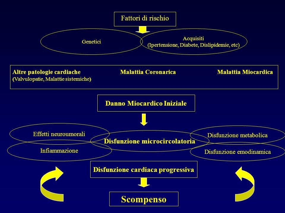 Fattori di rischio Genetici Acquisiti (Ipertensione, Diabete, Dislipidemie, etc) Altre patologie cardiache Malattia Coronarica Malattia Miocardica (Va